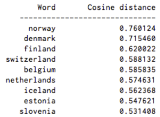 sweden_cosine_distance
